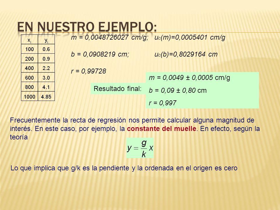 Resultado final: m = 0,0049 ± 0,0005 cm/g b = 0,09 ± 0,80 cm r = 0,997 m = 0,0048726027 cm/g; u c (m)=0,0005401 cm/g b = 0,0908219 cm; u c (b)=0,8029164 cm r = 0,99728 Frecuentemente la recta de regresión nos permite calcular alguna magnitud de interés.