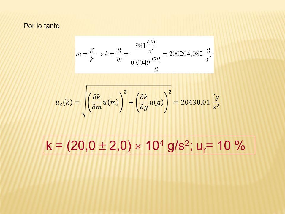 k = (20,0 2,0) 10 4 g/s 2 ; u r = 10 % Por lo tanto