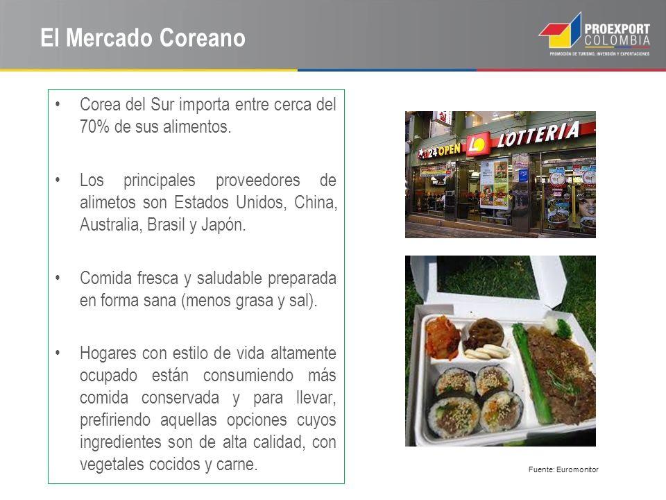 Importaciones Coreanas de Frutas en 2012 Códig o HTS ProductoToneladas CIF 1,000 USD 2012 08 Frutas840,171 1,298,003 0802 Other nuts, Fresh or dried, whether or not shelled or peeled.