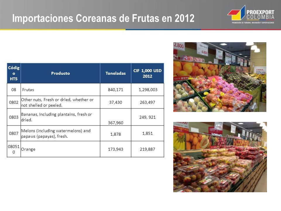 Importaciones Coreanas de Frutas en 2012 Códig o HTS ProductoToneladas CIF 1,000 USD 2012 08 Frutas840,171 1,298,003 0802 Other nuts, Fresh or dried,