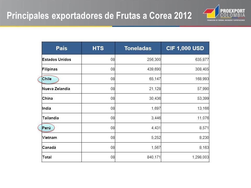 Sandía 8kg-9kg (Corea) Durazno 4-6 unidades (Corea) Applemango por unidad(Taiwan) 17,500 KRW = 15 USD 6,900 KRW = 6 USD 6,500 KRW = 5.8 USD Frutas Frescas