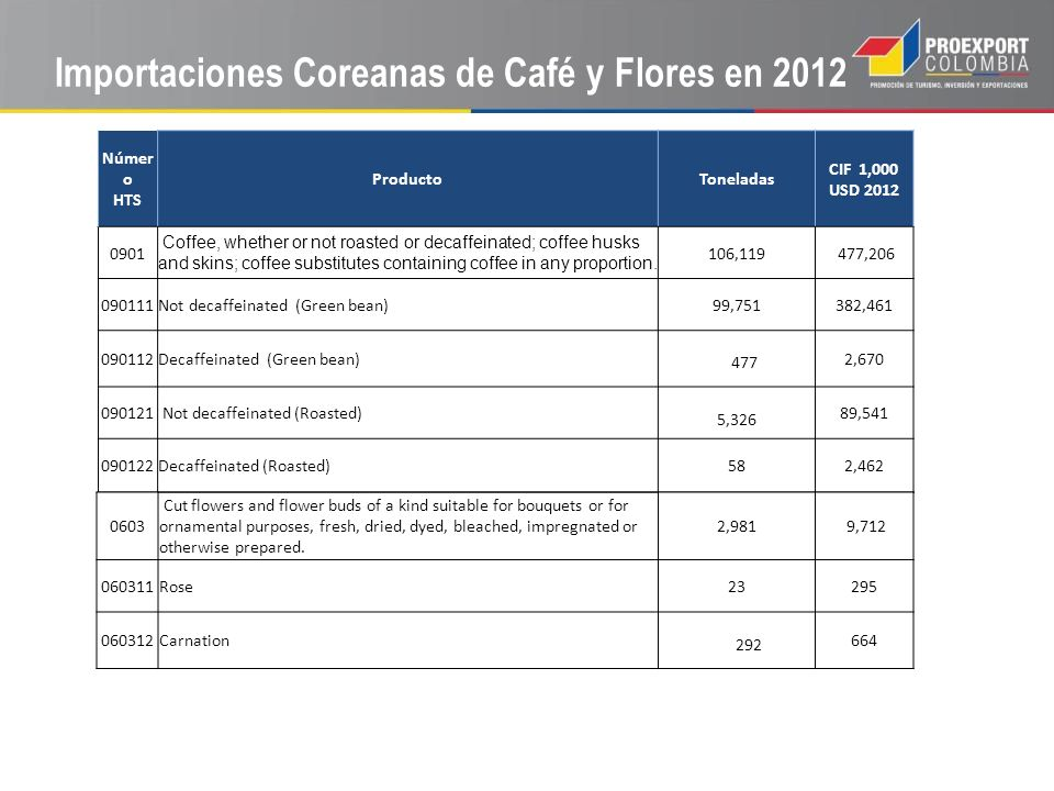 Importaciones Coreanas de Café y Flores en 2012 Númer o HTS ProductoToneladas CIF 1,000 USD 2012 0901 Coffee, whether or not roasted or decaffeinated;