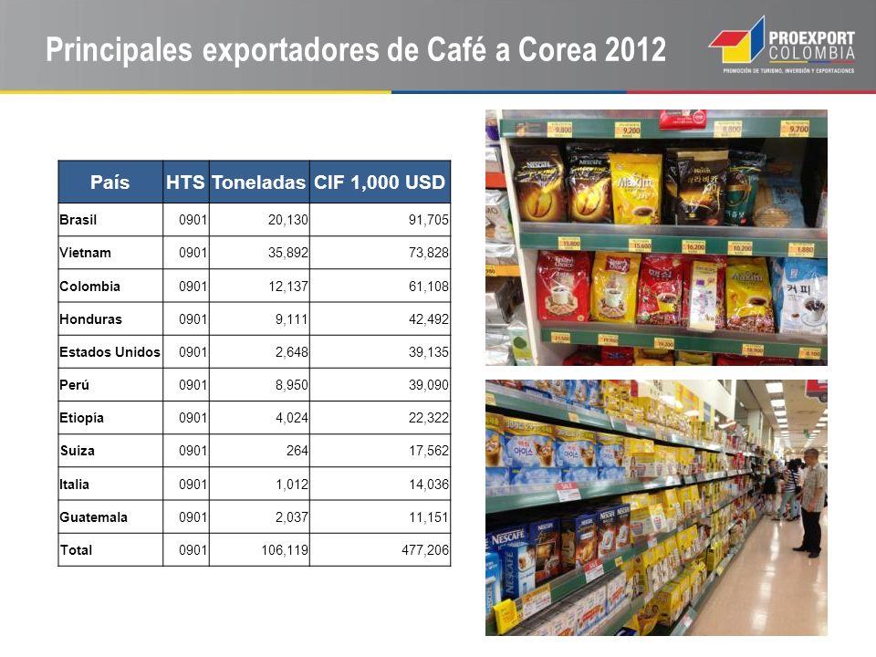 Marawaka Blue Mountain 500g Colombia Supremo 500g KANU café instantáneo 156g (Col) 21,800 KRW = 19.5 USD 19,800 KRW = 17.7 USD 11,200 KRW = 10 USD Café en Corea