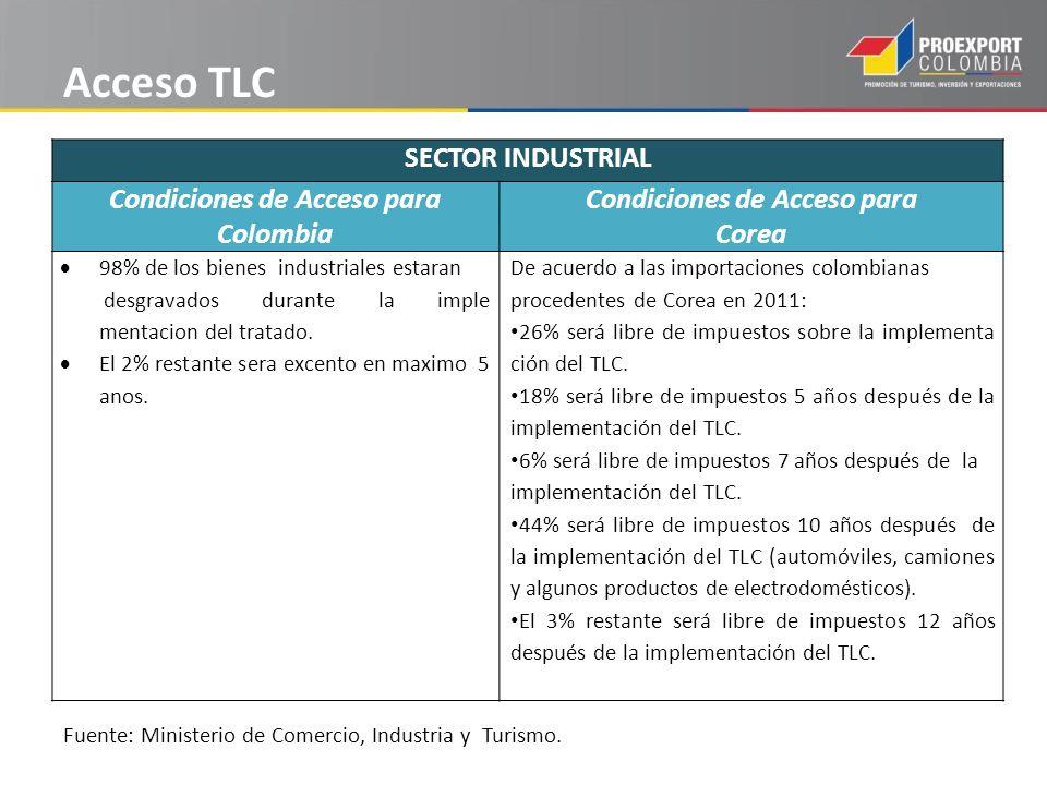 Fuente: Ministerio de Comercio, Industria y Turismo.