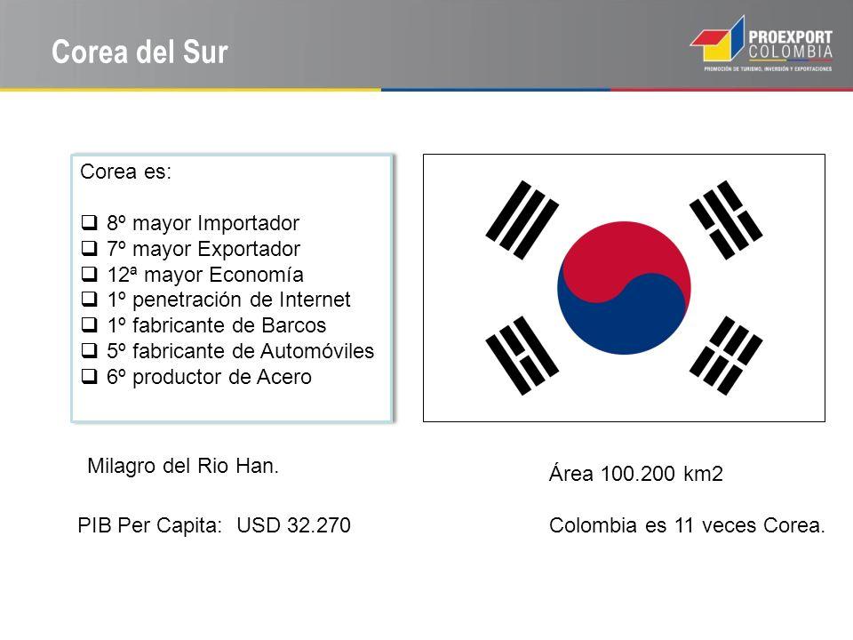 Corea del Sur Fuente: Wikipedia Área 100.200 km2 Colombia es 11 veces Corea en área.