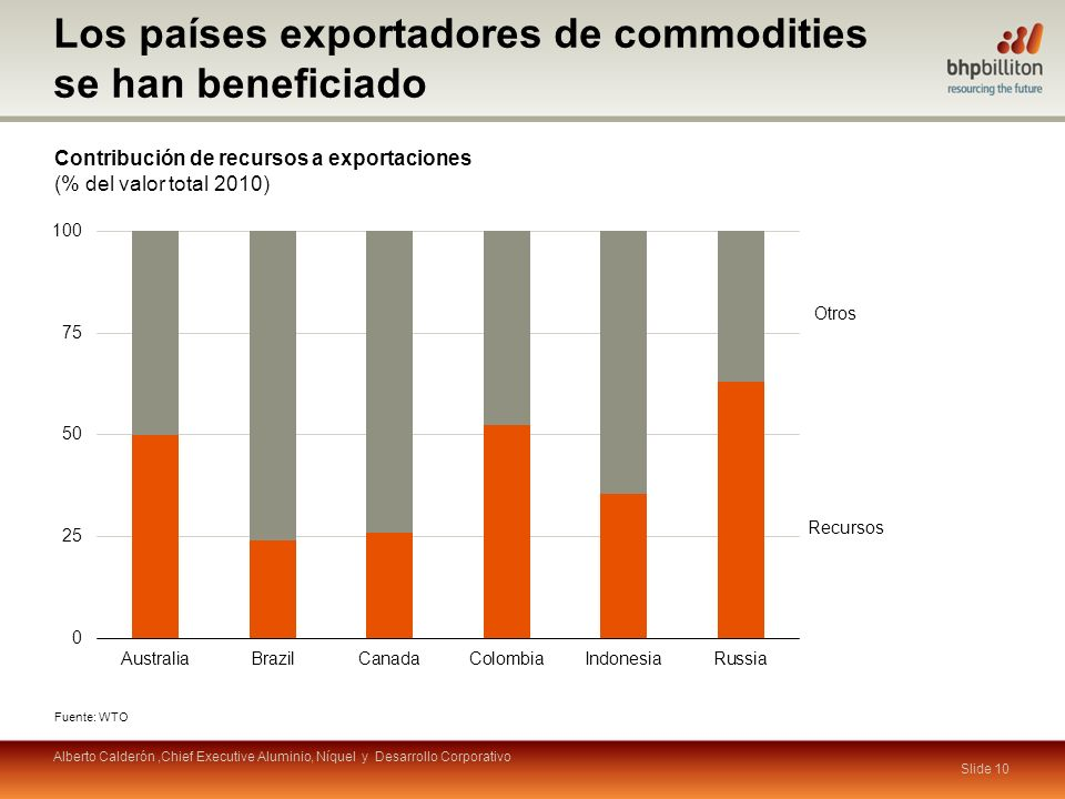 Slide 10 Recursos Otros Los países exportadores de commodities se han beneficiado Contribución de recursos a exportaciones (% del valor total 2010) Fu