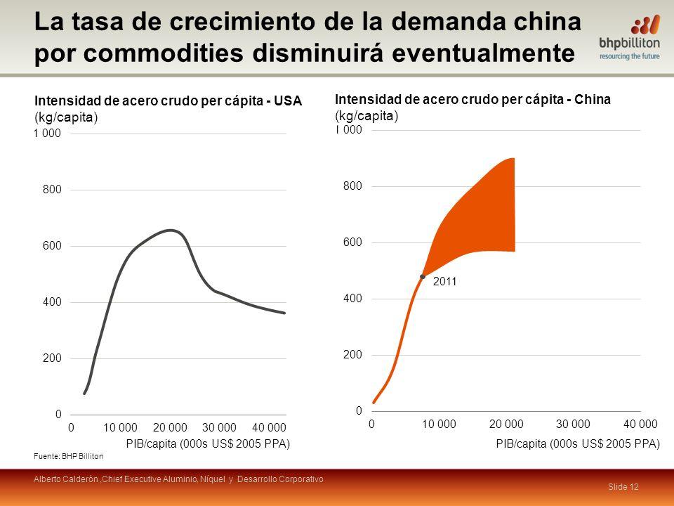 PIB/capita (000s US$ 2005 PPA) Fuente: BHP Billiton Intensidad de acero crudo per cápita - USA (kg/capita) Intensidad de acero crudo per cápita - China (kg/capita) PIB/capita (000s US$ 2005 PPA) 2011 Slide 12 La tasa de crecimiento de la demanda china por commodities disminuirá eventualmente Alberto Calderón,Chief Executive Aluminio, Níquel y Desarrollo Corporativo
