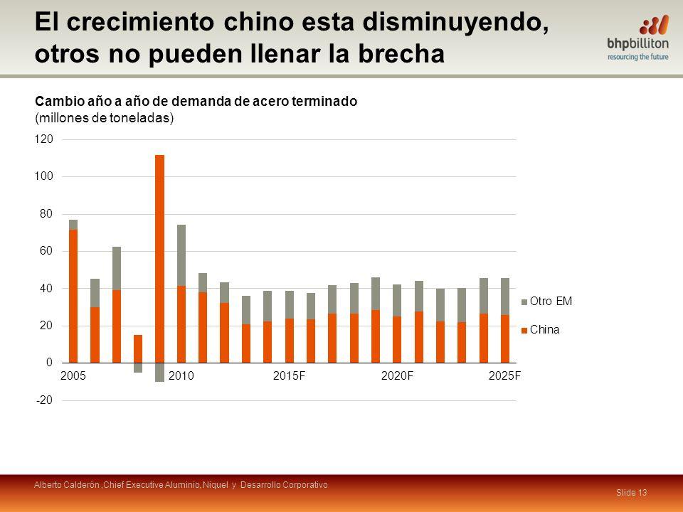 Slide 13 Cambio año a año de demanda de acero terminado (millones de toneladas) El crecimiento chino esta disminuyendo, otros no pueden llenar la brec