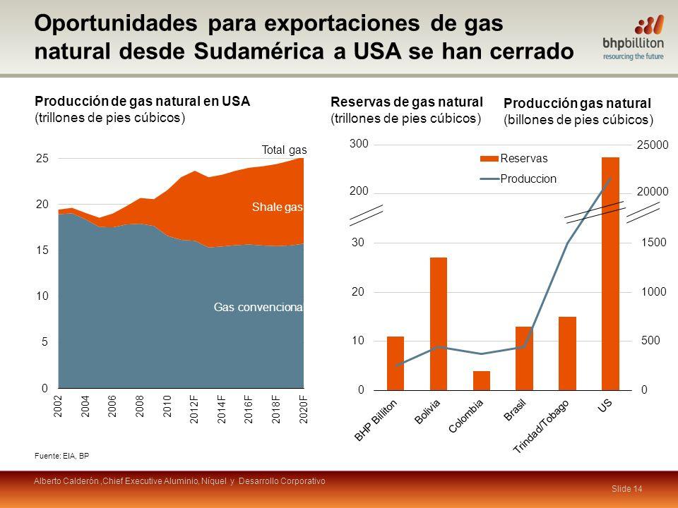Slide 14 Producción de gas natural en USA (trillones de pies cúbicos) Fuente: EIA, BP Reservas de gas natural (trillones de pies cúbicos) Shale gas Total gas Gas convencional Producción gas natural (billones de pies cúbicos) Oportunidades para exportaciones de gas natural desde Sudamérica a USA se han cerrado Alberto Calderón,Chief Executive Aluminio, Níquel y Desarrollo Corporativo 300 200 25000 20000