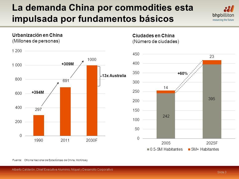 Urbanización en China (Millones de personas) La demanda China por commodities esta impulsada por fundamentos básicos Ciudades en China (Número de ciud