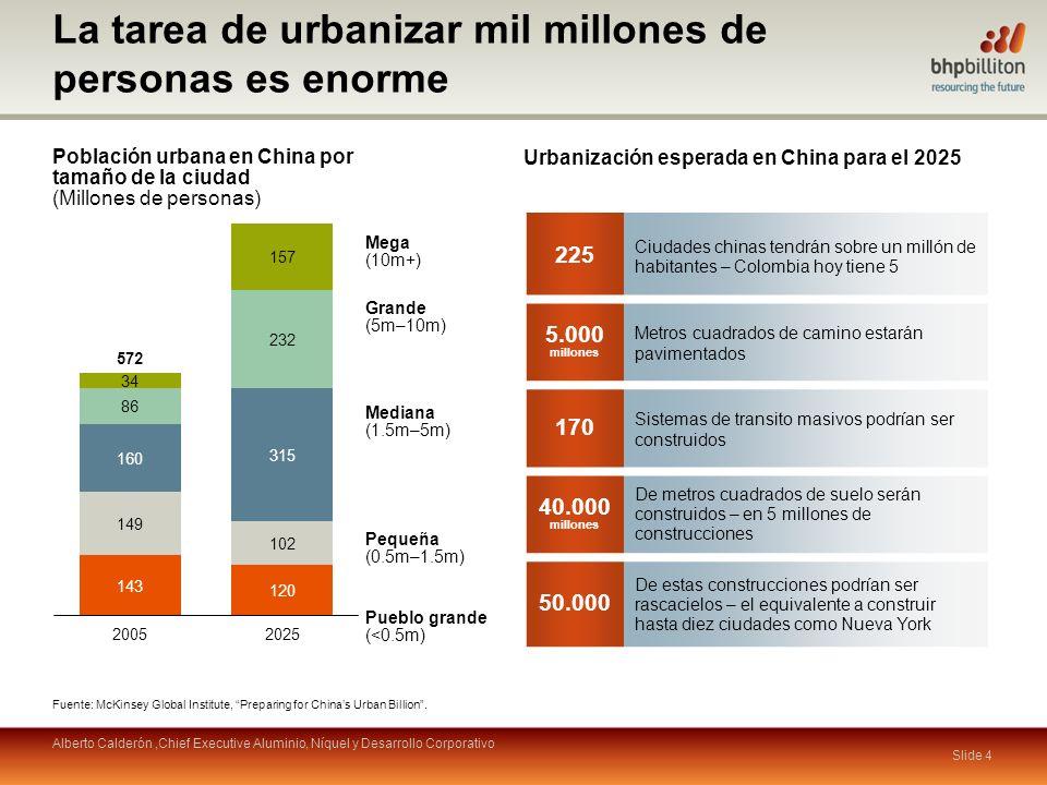 La tarea de urbanizar mil millones de personas es enorme Población urbana en China por tamaño de la ciudad (Millones de personas) Pueblo grande (<0.5m) Pequeña (0.5m–1.5m) Mediana (1.5m–5m) Grande (5m–10m) Mega (10m+) Fuente: McKinsey Global Institute, Preparing for Chinas Urban Billion.