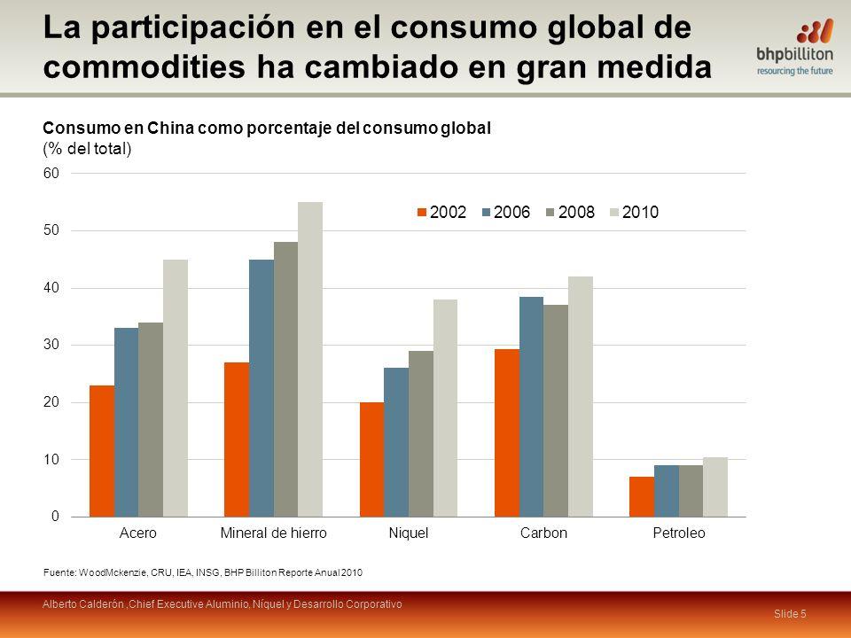 Slide 5 La participación en el consumo global de commodities ha cambiado en gran medida Consumo en China como porcentaje del consumo global (% del total) Fuente: WoodMckenzie, CRU, IEA, INSG, BHP Billiton Reporte Anual 2010 Alberto Calderón,Chief Executive Aluminio, Níquel y Desarrollo Corporativo
