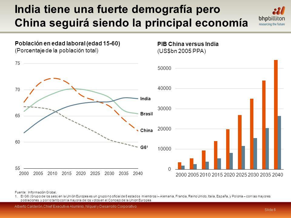 Población en edad laboral (edad 15-60) (Porcentaje de la población total) Fuente: Información Global.