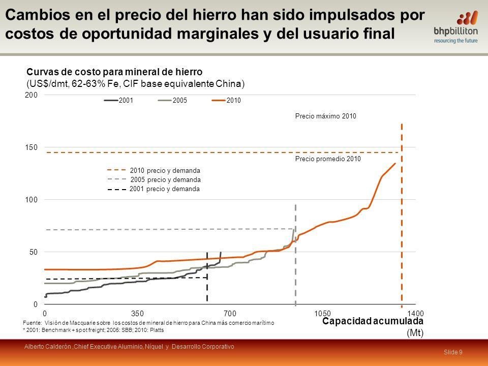 Slide 10 Recursos Otros Los países exportadores de commodities se han beneficiado Contribución de recursos a exportaciones (% del valor total 2010) Fuente: WTO Alberto Calderón,Chief Executive Aluminio, Níquel y Desarrollo Corporativo