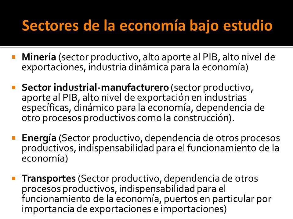 Minería (sector productivo, alto aporte al PIB, alto nivel de exportaciones, industria dinámica para la economía) Sector industrial-manufacturero (sector productivo, aporte al PIB, alto nivel de exportación en industrias específicas, dinámico para la economía, dependencia de otro procesos productivos como la construcción).