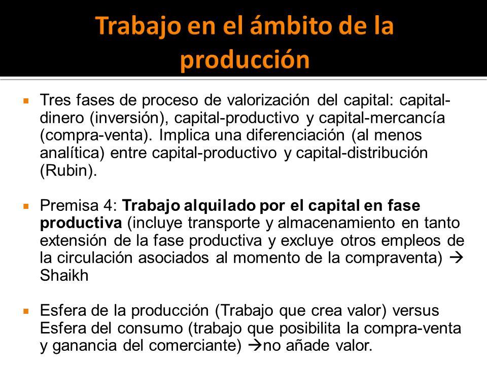 Tres fases de proceso de valorización del capital: capital- dinero (inversión), capital-productivo y capital-mercancía (compra-venta).
