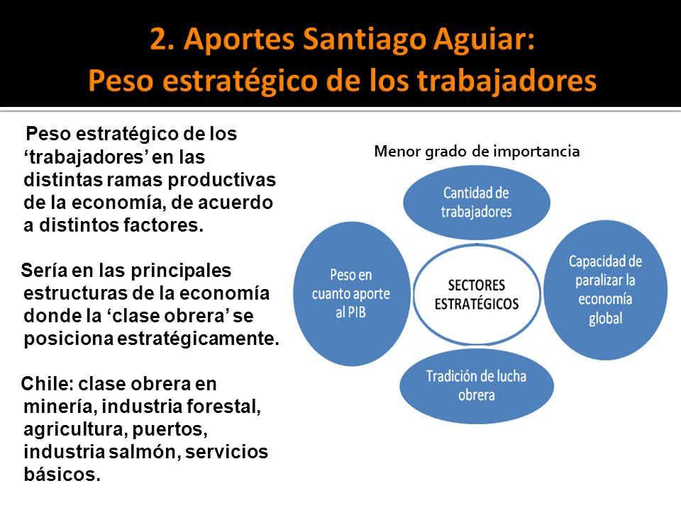 Peso estratégico de los trabajadores en las distintas ramas productivas de la economía, de acuerdo a distintos factores. Sería en las principales estr