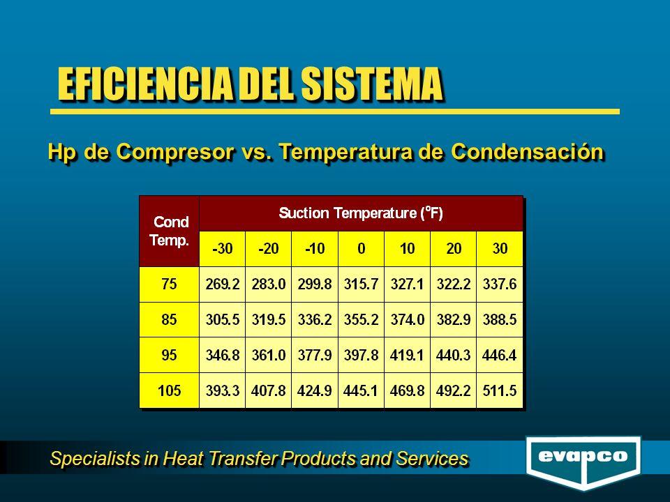 Specialists in Heat Transfer Products and Services Hp de Compresor vs. Temperatura de Condensación Hp de Compresor vs. Temperatura de Condensación EFI
