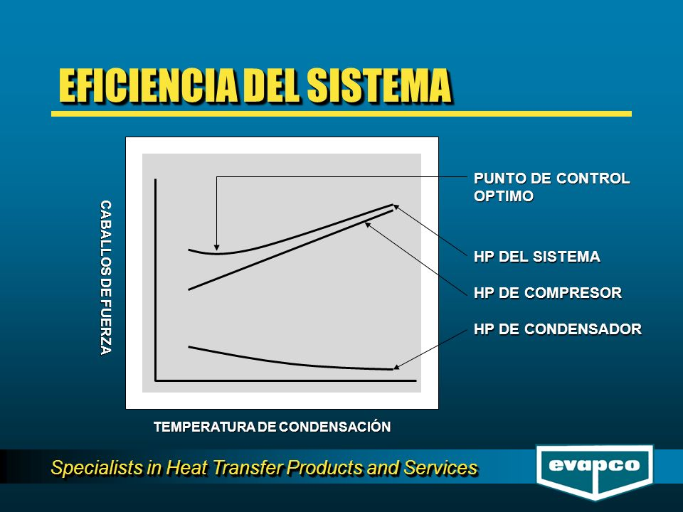 Specialists in Heat Transfer Products and Services TEMPERATURA DE CONDENSACIÓN CABALLOS DE FUERZA HP DEL SISTEMA HP DE COMPRESOR HP DE CONDENSADOR PUNTO DE CONTROL OPTIMO EFICIENCIA DEL SISTEMA