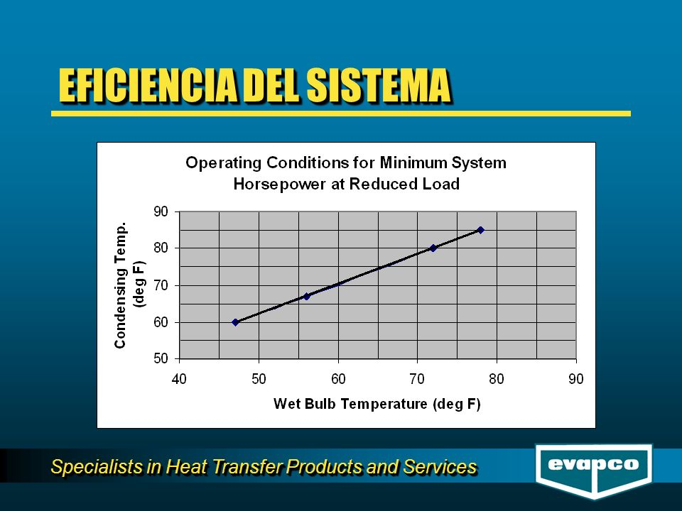 Specialists in Heat Transfer Products and Services EFICIENCIA DEL SISTEMA