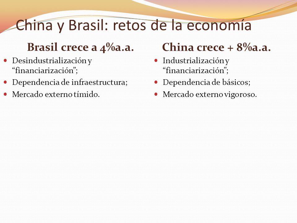 Brasil crece a 4%a.a. China crece + 8%a.a. Desindustrialización y financiarización; Dependencia de infraestructura; Mercado externo tímido. Industrial