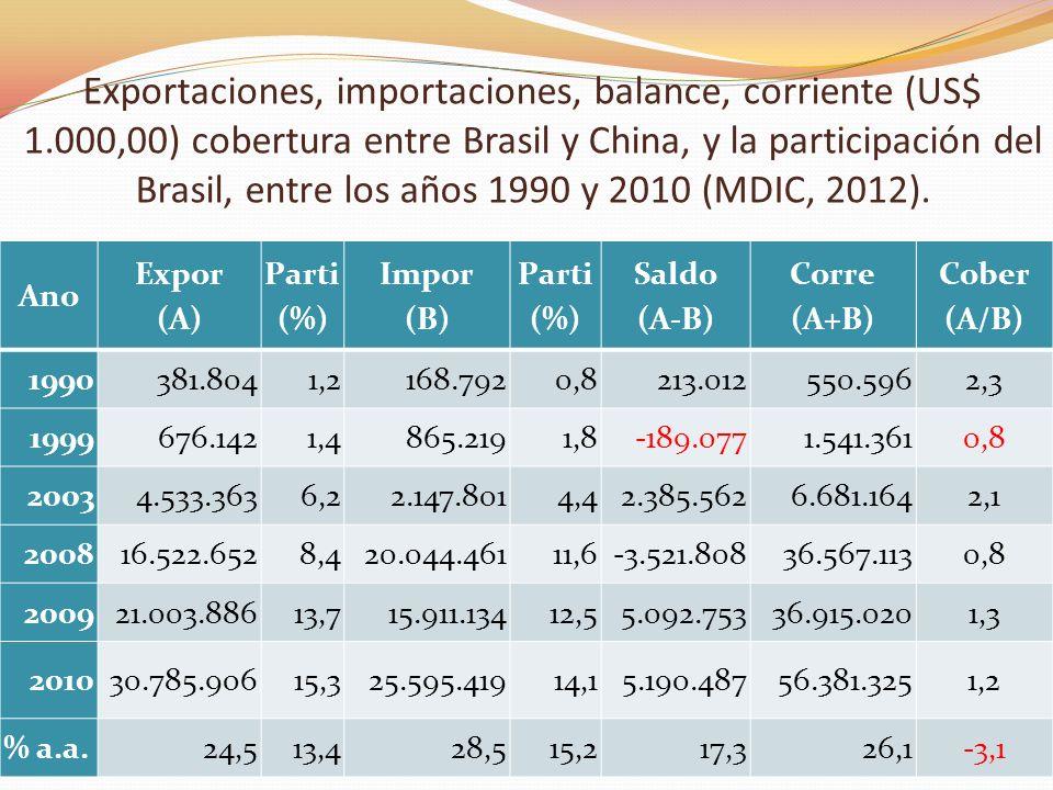 Exportaciones, importaciones, balance, corriente (US$ 1.000,00) cobertura entre Brasil y China, y la participación del Brasil, entre los años 1990 y 2