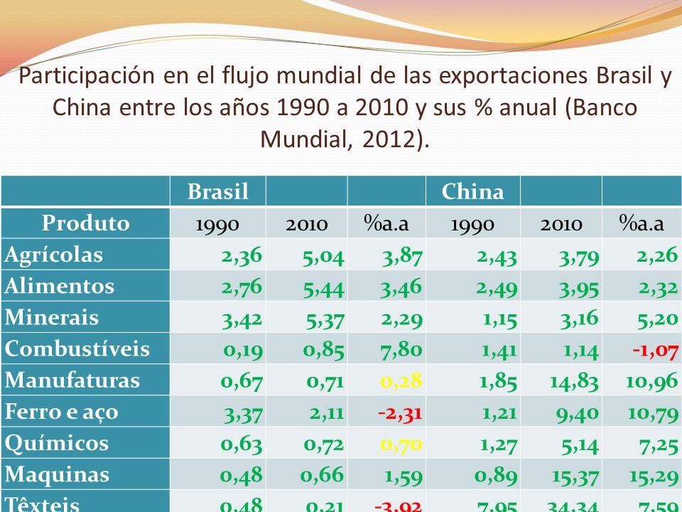 Participación en el flujo mundial de las exportaciones Brasil y China entre los años 1990 a 2010 y sus % anual (Banco Mundial, 2012). Brasil China Pro
