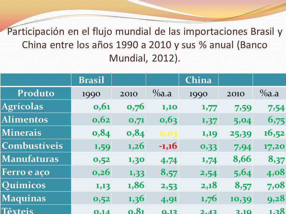 Participación en el flujo mundial de las importaciones Brasil y China entre los años 1990 a 2010 y sus % anual (Banco Mundial, 2012). Brasil China Pro