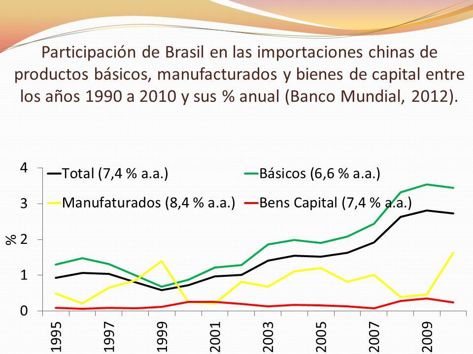 Participación de Brasil en las importaciones chinas de productos básicos, manufacturados y bienes de capital entre los años 1990 a 2010 y sus % anual