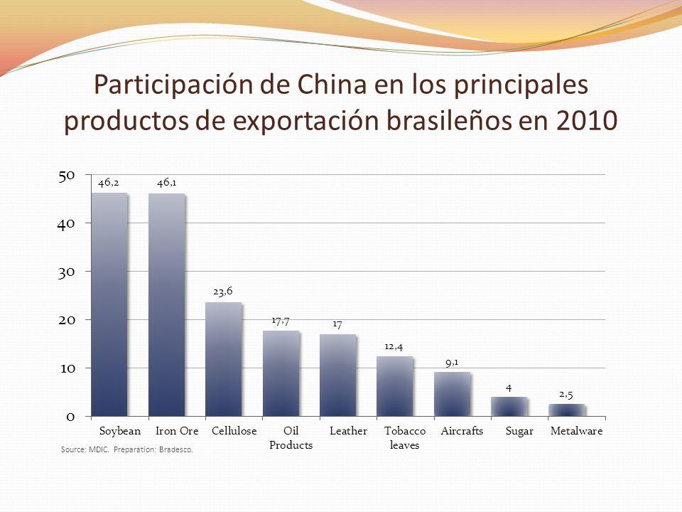 Participación de China en los principales productos de exportación brasileños en 2010