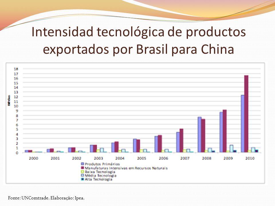 Intensidad tecnológica de productos exportados por Brasil para China Fonte: UNComtrade. Elaboração: Ipea.