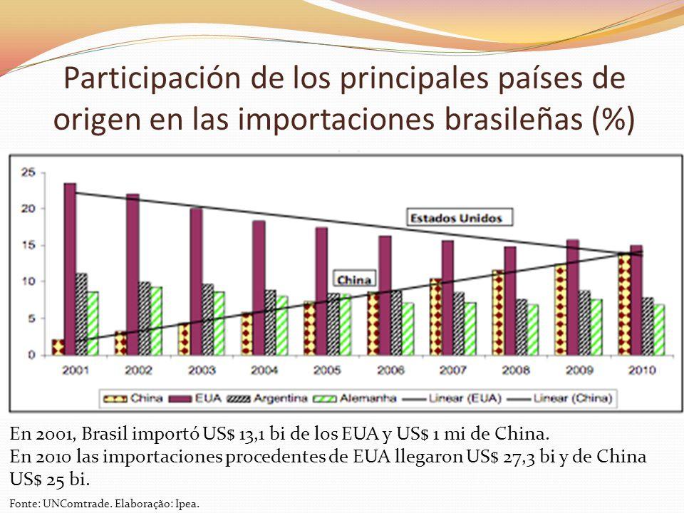 Participación de los principales países de origen en las importaciones brasileñas (%) En 2001, Brasil importó US$ 13,1 bi de los EUA y US$ 1 mi de Chi
