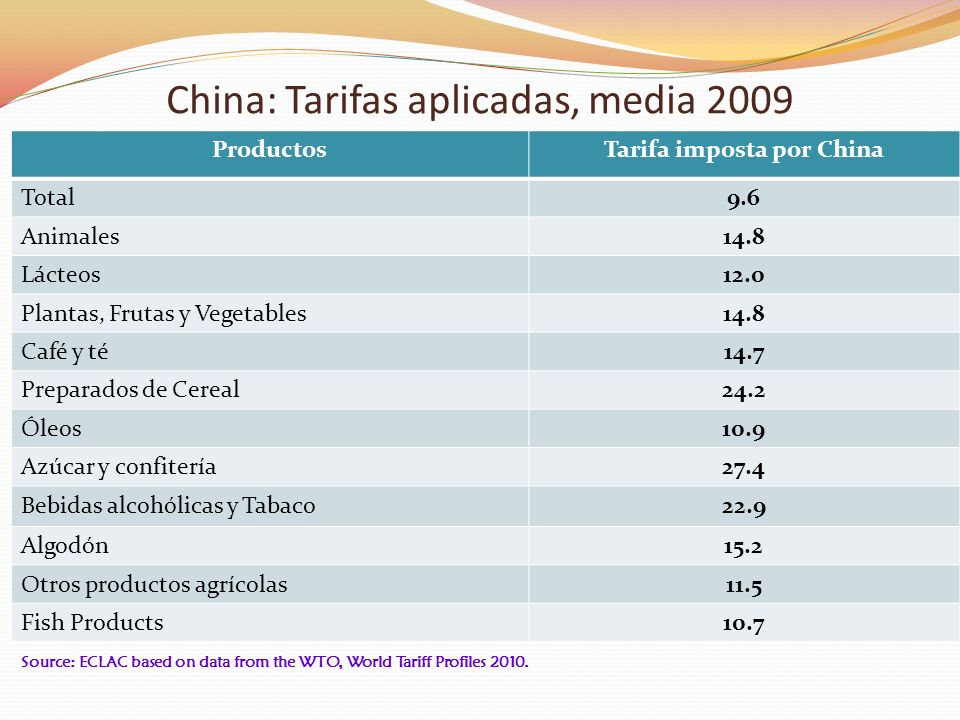 Source: ECLAC based on data from the WTO, World Tariff Profiles 2010.