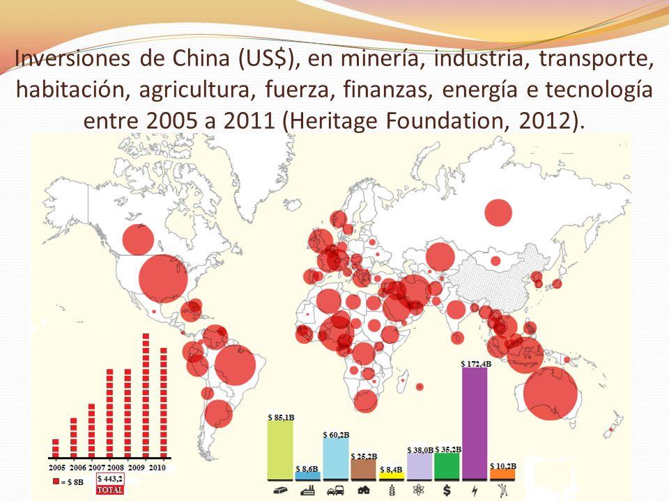 Inversiones de China (US$), en minería, industria, transporte, habitación, agricultura, fuerza, finanzas, energía e tecnología entre 2005 a 2011 (Heri