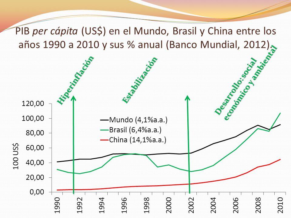 PIB per cápita (US$) en el Mundo, Brasil y China entre los años 1990 a 2010 y sus % anual (Banco Mundial, 2012). Hiperinflación Estabilización Desarro