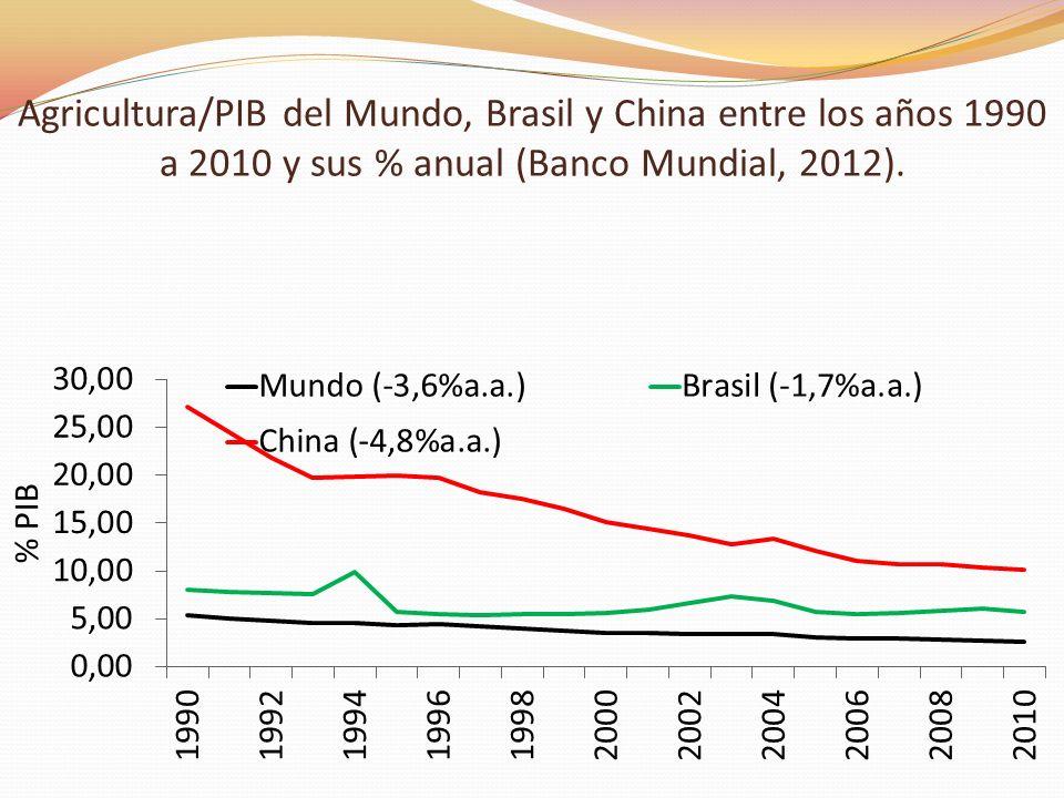 Agricultura/PIB del Mundo, Brasil y China entre los años 1990 a 2010 y sus % anual (Banco Mundial, 2012).