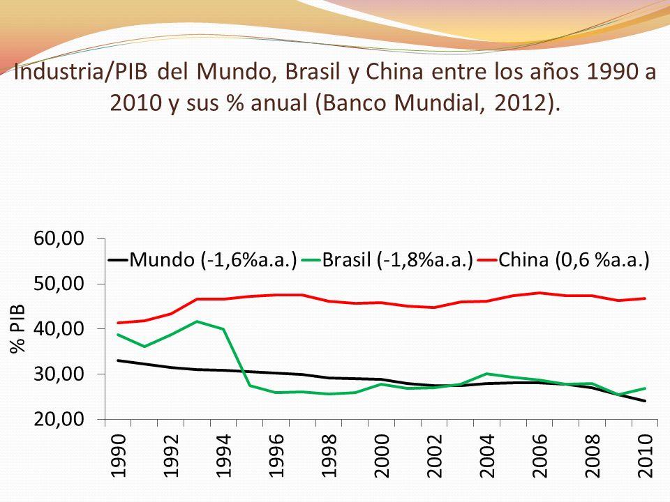 Servicios/PIB del Mundo, Brasil y China entre los años 1990 a 2010 y sus % anual (Banco Mundial, 2012).