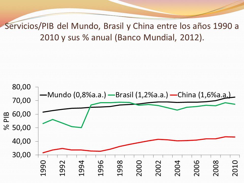 Participación de los principales países de origen en las importaciones brasileñas (%) En 2001, Brasil importó US$ 13,1 bi de los EUA y US$ 1 mi de China.