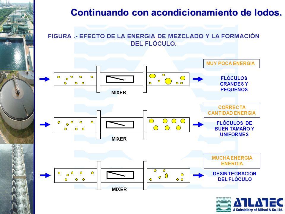 MIXER MUCHA ENERGIA ENERGIA DESINTEGRACION DEL FLÓCULO MIXER CORRECTA CANTIDAD ENERGIA FLÓCULOS DE BUEN TAMAÑO Y UNIFORMES MIXER MUY POCA ENERGIA FLÓC