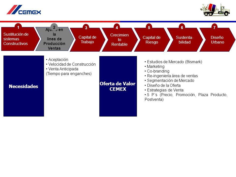 Aceptación Velocidad de Construcción Venta Anticipada (Tiempo para enganches) Estudios de Mercado (Bismark) Marketing Co-branding Re-ingeniería área d