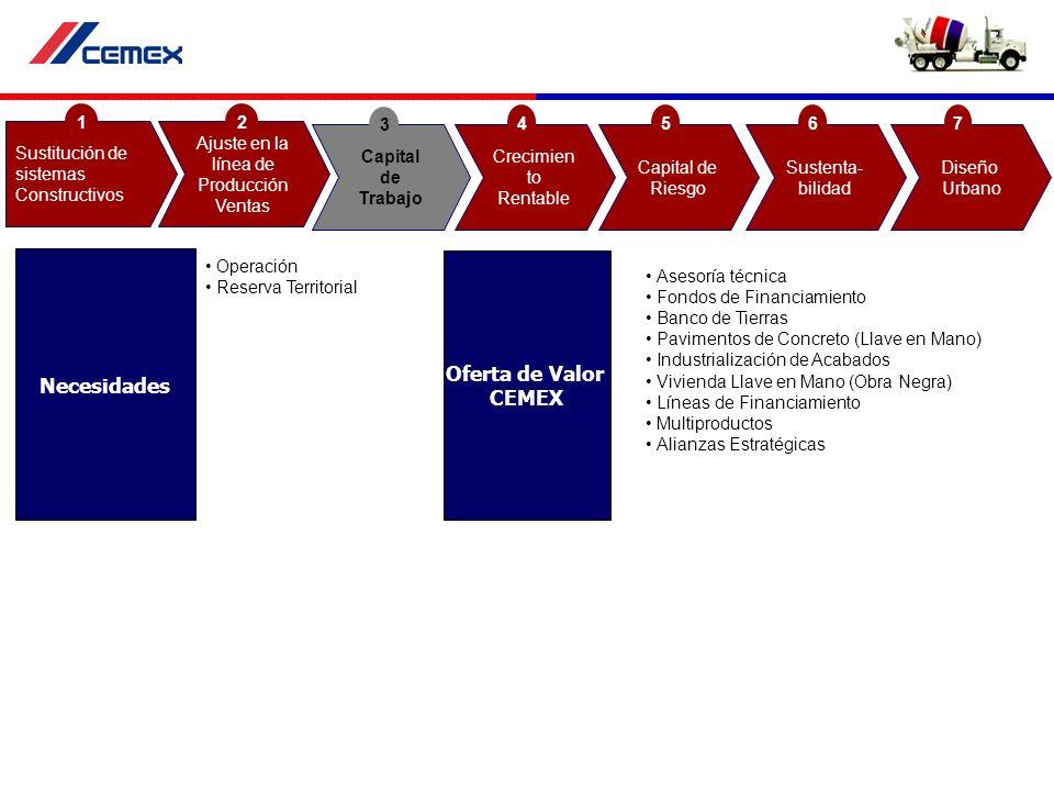 Operación Reserva Territorial Asesoría técnica Fondos de Financiamiento Banco de Tierras Pavimentos de Concreto (Llave en Mano) Industrialización de A