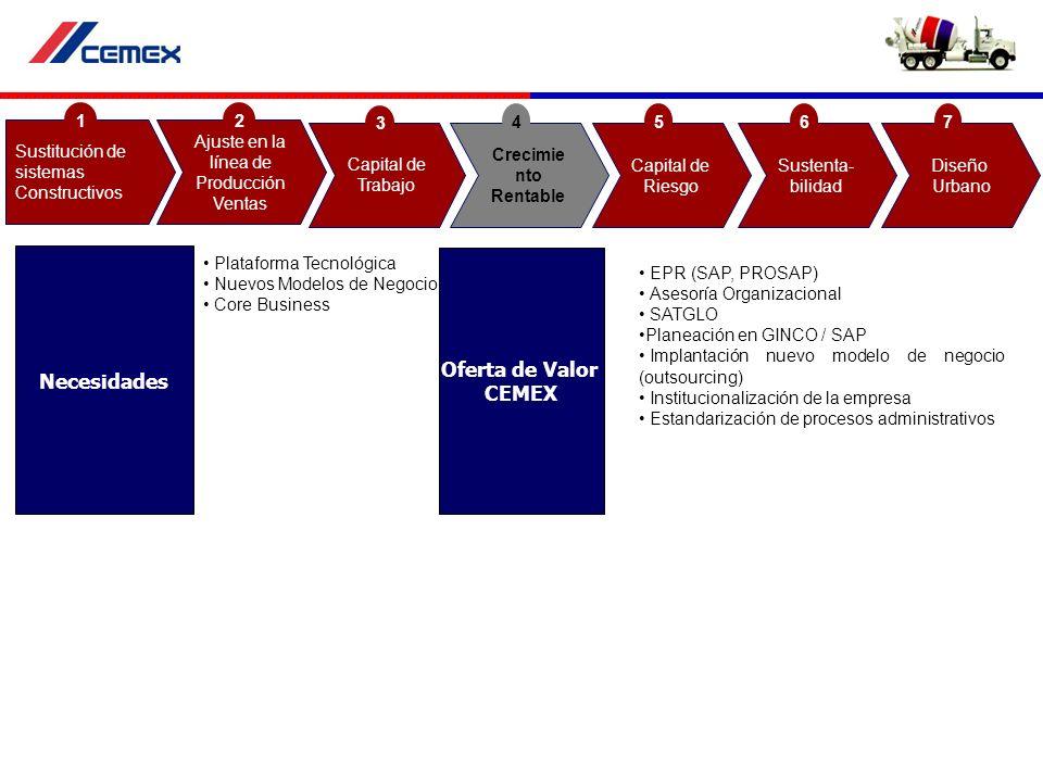 Plataforma Tecnológica Nuevos Modelos de Negocio Core Business EPR (SAP, PROSAP) Asesoría Organizacional SATGLO Planeación en GINCO / SAP Implantación