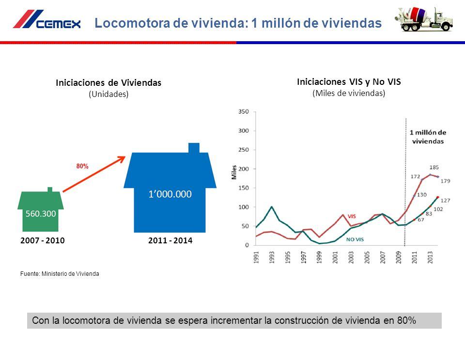 Locomotora de vivienda: 1 millón de viviendas Con la locomotora de vivienda se espera incrementar la construcción de vivienda en 80% Iniciaciones VIS