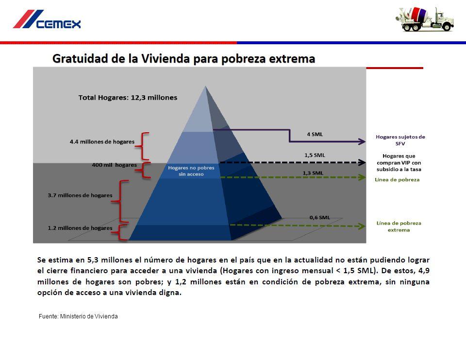 Consolidación sector vivienda, ya no es construcción INCLUYE ; INFONAVIT, SHF, FOVISSSTE, FONHAPO,BANCA, SOFOLES,PEMEX,CFE FUENTE; CONAFOVI (1/SEPT/2006) 221 182 204203 318 375358 400 501 532 675 750 e Histórico Créditos Hipotecarios en México