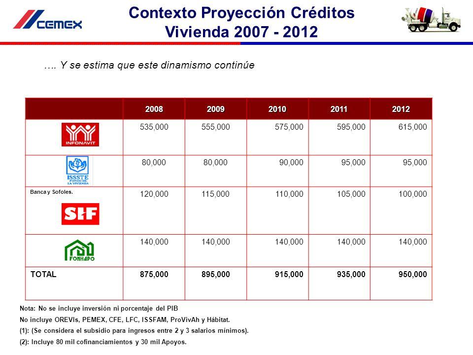 20082009201020112012 535,000555,000575,000595,000615,000 80,000 90,00095,000 Banca y Sofoles. 120,000115,000110,000105,000100,000 140,000 TOTAL875,000