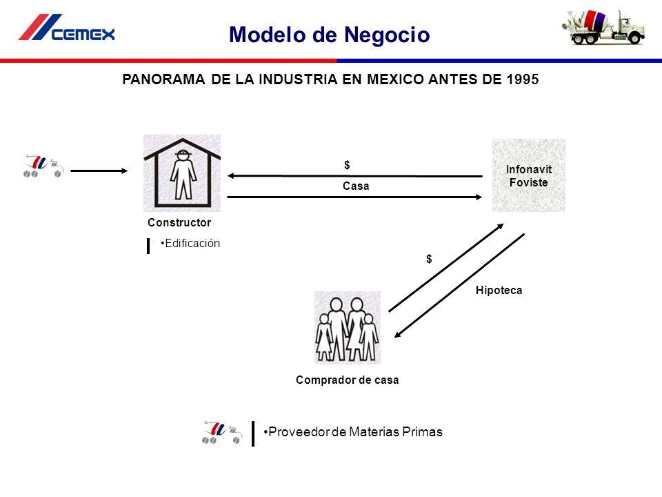 PANORAMA DE LA INDUSTRIA EN MEXICO ANTES DE 1995 Infonavit Foviste $ Constructor Comprador de casa Edificación Proveedor de Materias Primas Hipoteca $