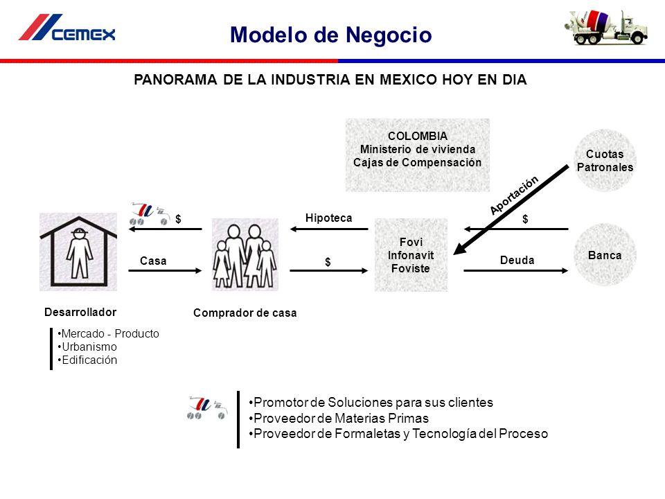 PANORAMA DE LA INDUSTRIA EN MEXICO HOY EN DIA Fovi Infonavit Foviste Cuotas Patronales Banca $ $ $ Hipoteca Casa Deuda Aportación Desarrollador Compra