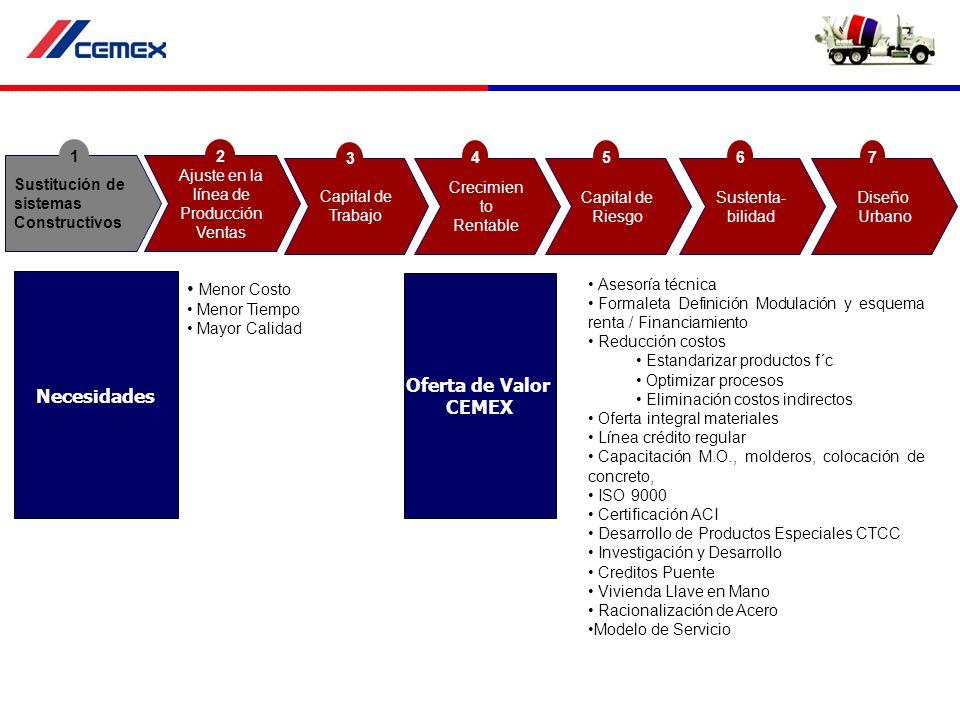 Aceptación Velocidad de Construcción Venta Anticipada (Tiempo para enganches) Estudios de Mercado (Bismark) Marketing Co-branding Re-ingeniería área de ventas Segmentación de Mercado Diseño de la Oferta Estrategias de Venta 5 P´s (Precio, Promoción, Plaza Producto, Postventa) Necesidades Oferta de Valor CEMEX Sustitución de sistemas Constructivos 1 Ajuste en la línea de Producción Ventas 2 Capital de Trabajo 3 Sustenta- bilidad 6 Diseño Urbano 7 Capital de Riesgo 5 Crecimien to Rentable 4