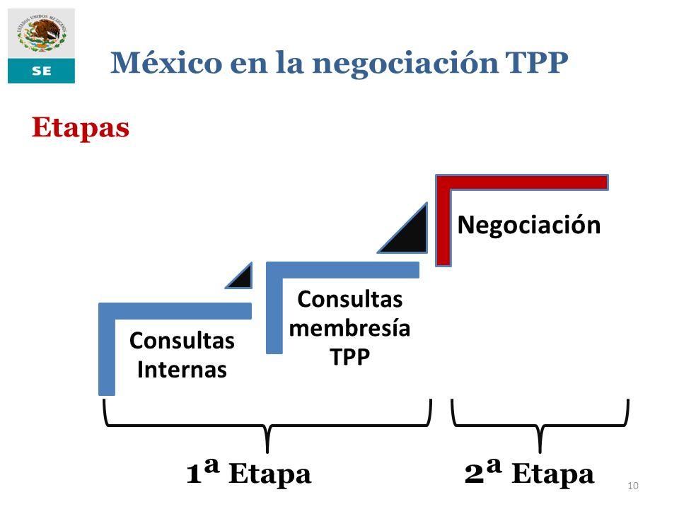 10 México en la negociación TPP Consultas Internas Consultas membresía TPP Negociación 1ª Etapa 2ª Etapa Etapas