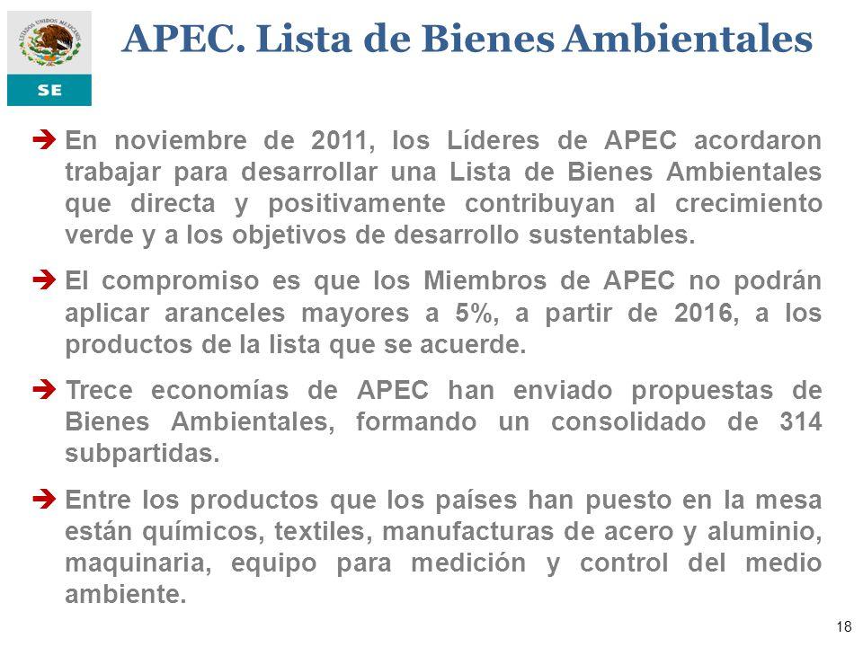 En noviembre de 2011, los Líderes de APEC acordaron trabajar para desarrollar una Lista de Bienes Ambientales que directa y positivamente contribuyan